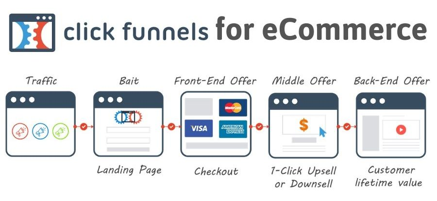 Can I use ClickFunnels for Client?
