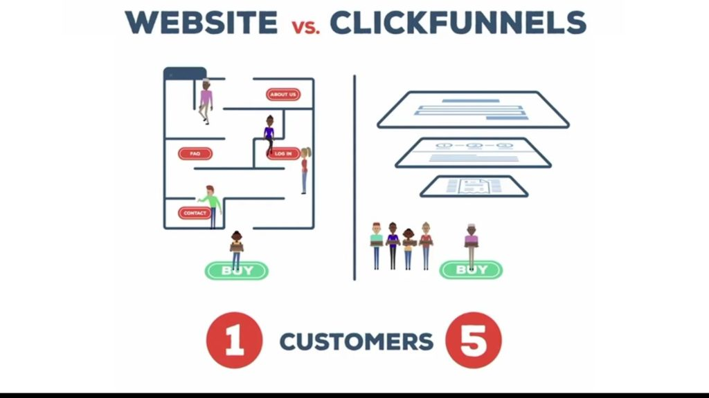 Do you need a website to use ClickFunnels?